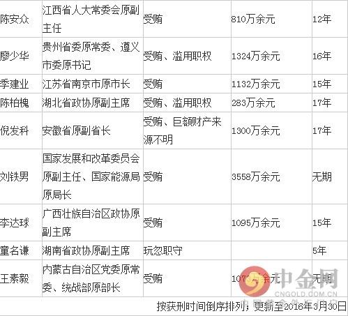 2016中央反腐最新消息:十八大后落马获刑的23名官员名单