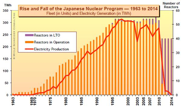资料来源:The World Nuclear Industry Status Report 2015