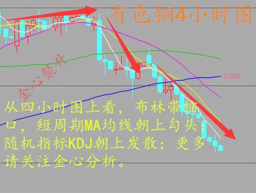 有色铜:从日线图上看,MACD指标死叉延续,绿色量能柱继续放量,kdj指标三线依然向下触及,后市看空!从四小时图看,MACD指标死叉依旧,两线也在触底延伸,但空头趋势还未走完,kdj指标三线触及0轴附近有向上拐头的迹象,综合来看,预计今日反弹32000-31800这个位置,但大方向依旧是看空的,操作多单小幅获利皆可出局,下跌空间相对要大,下方先看31200附近,破位继续持有