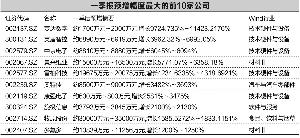 张骞爻/制表 吴比较/制图