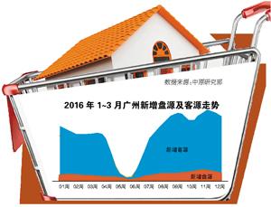 """4月广州豪宅市场或""""降温"""""""