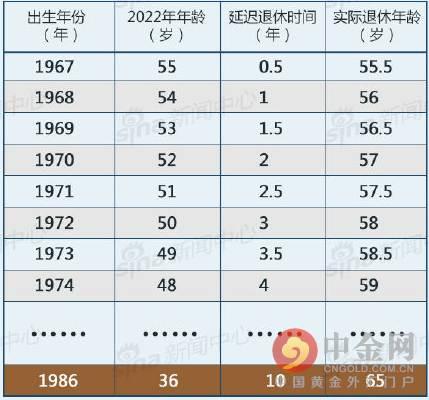 注:此表格为不完全版,仅为说明渐进式,方案未出台不作为实际退休年龄参考,按照现有预测,法定退休年龄有可能是65岁。