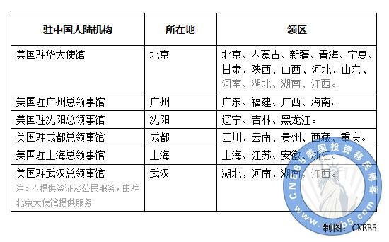 美国驻武汉总领事馆不提供签证服务,所以这里不纳入统计和比较。