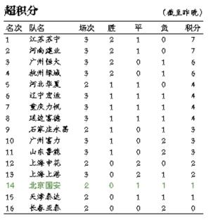 昨日,中国平安中超联赛第三轮继续进行,国安客场0比1不敌升班马延边富德,新赛季开赛以来,北京国安还一场未胜,一球未进。更重要的是,在延吉的低温下,国安打出了一场让球迷心寒的比赛。