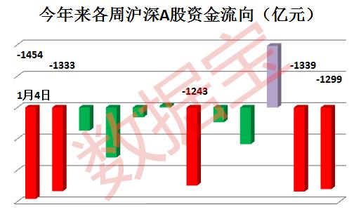 危险信号 这半月A股资金净流出逼近去年股灾时水平