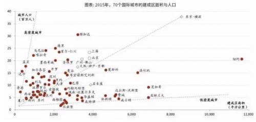 """如果北上广深等城市继续增加土地供应,包括拥堵、污染等在内的""""大城市病""""必定会得以缓解。但其实,京沪这些大城市,并没有人们想象的那么""""大"""",它们可以更大。"""