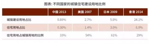 具体到北京和上海,市辖区城市建设用地占总土地面积分别仅为11.7%和16%,远远低于纽约市和东京都的52.6%和60%;居住用地占全部建设用地的面积则分别仅为28.4%和36%(全国平均是33%),同样远远低于纽约市和东京都的43.8%和60.2%。