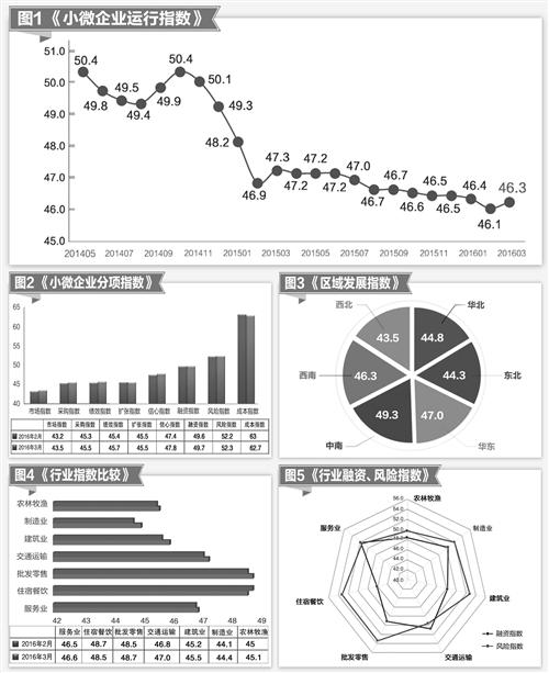 【2016小微企业分布】