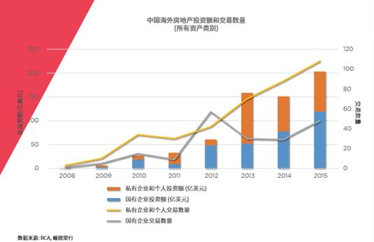 在险资的对外投资上,截止到2015年底,险资在海外房地产市场累计投资额已达近60亿美元。从表面上看,2015年的险资投资总额仅比2014年高出1.2亿美元,然而,考虑到安邦保险2014年收购纽约华尔道夫酒店的交易,实际投资差额就远高于上述数据。