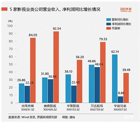 华谊兄弟三大板块困局 依赖融资扩张业绩靠买