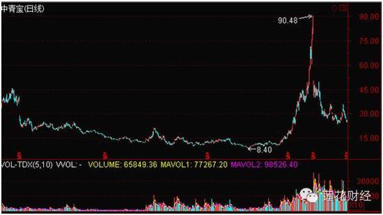 中青宝(2010年2月22日-2014年5月5日)日K线图