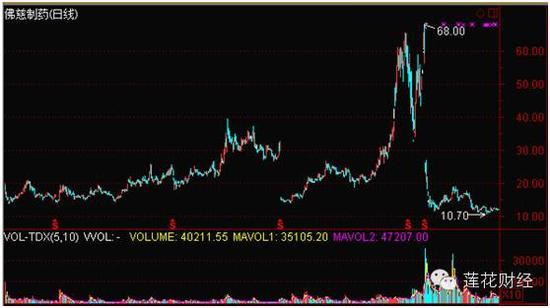 佛慈制药(2011年12月22日-2016年4月5日)日K线图