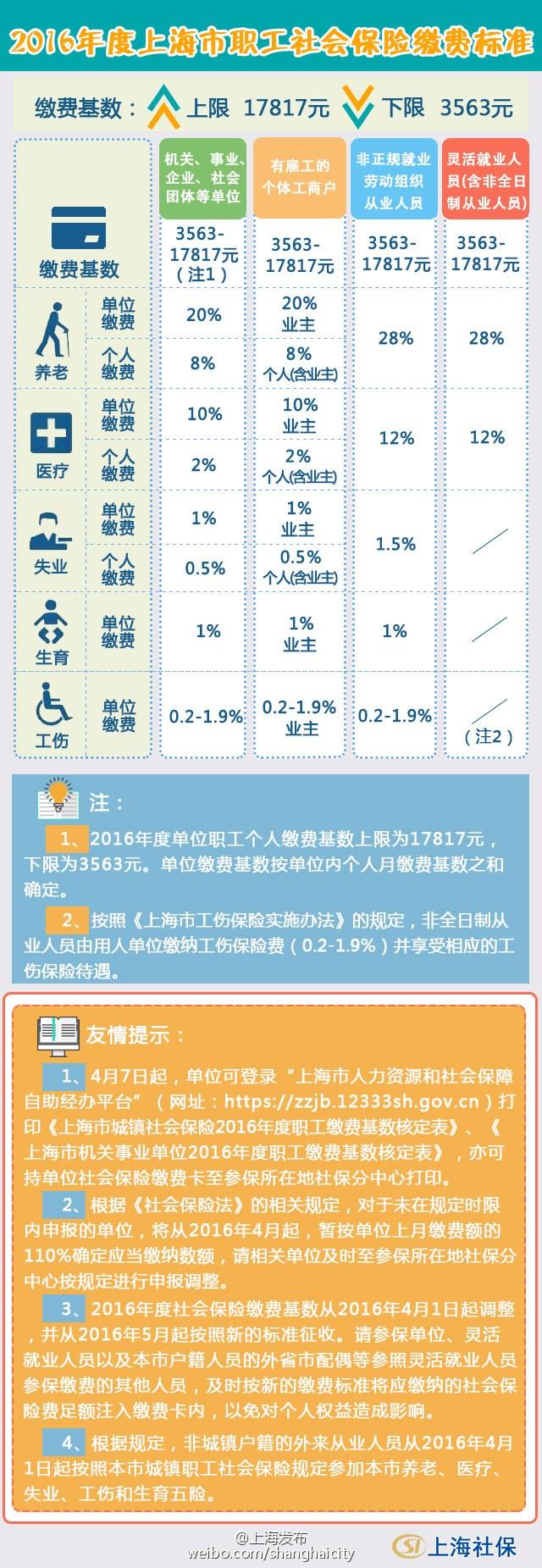 上海社保缴费基数4月1日起调剂 下限为3563元