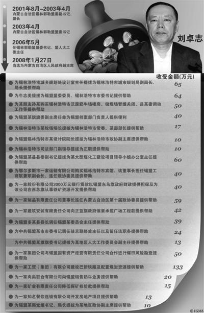 刘卓志的价目表