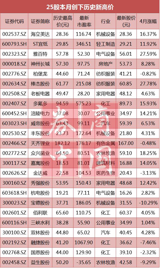 此外,还有40只个股有望在近期创下历史新高,目前股价距离历史高点的距离不足10%,其中开始走出白酒低谷期的贵州茅台,最新股价为249.86元,距离此前2015年5月26日的历史高点只有3.55%距离。