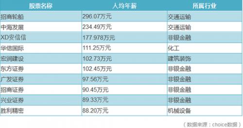 年薪最高的两家均为交通运输行业,招商轮船人均年薪296.07万元,而证券业最高工资东方证券,人均年薪102.73万元。只有招商轮船的三分之一。