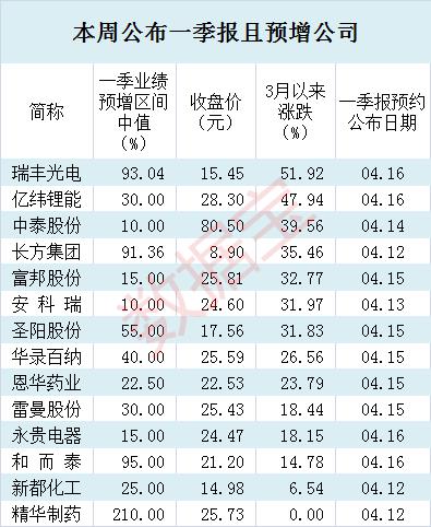 本周一季报(4.11)_副本