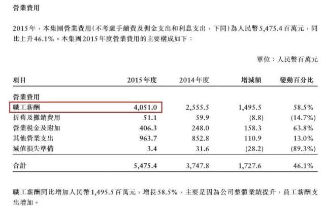 根据中金公司年报,2015年,该公司营业收入和净利润均创历史新高,营业收入为95.1亿元,同比增长54.4%;实现净利润19.5亿元,同比增长74.6%。