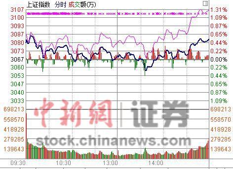 """沪指收盘涨0.51% """"煤飞色舞""""谢幕反压大盘"""