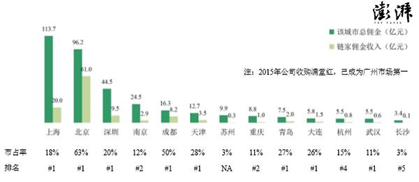 可以看到,链家2015年的极端式扩张是几乎完全靠烧钱支撑。