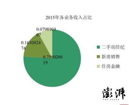 而链家预测2016年的交易额达到1万亿,收入280亿,净利润20亿。2017年交易额1.5万亿,收入400亿,净利润50亿。