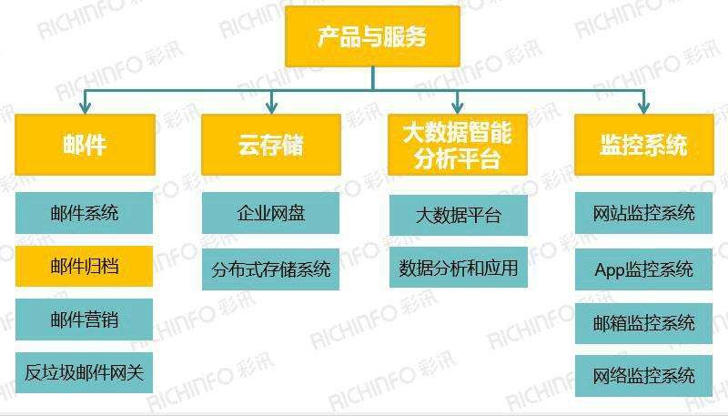 企业级软件市场加速升级 邮件系统行业发展态势良好(组图)