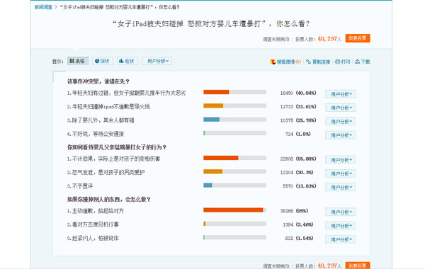 搜狐新闻调查