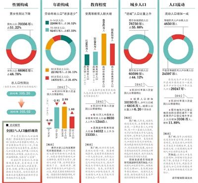 人口老龄化_2010年河南人口总数
