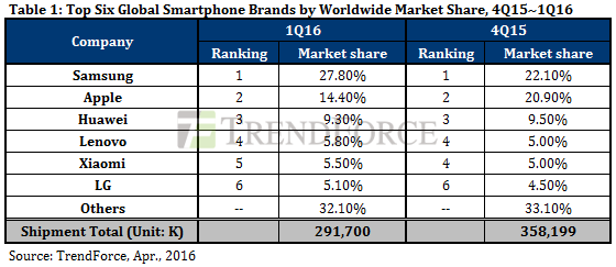 一季度手机成绩单:国产手机全球出货量首超苹果三星之和