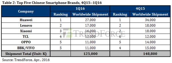 因此,中国手机品牌出货量下滑幅度要小于国外同行,为16%。而另一方面,争夺海外市场的竞争更加激烈,国外品牌也在努力保住自己的市场份额,这将对中国手机厂商的利润造成更大的压力。