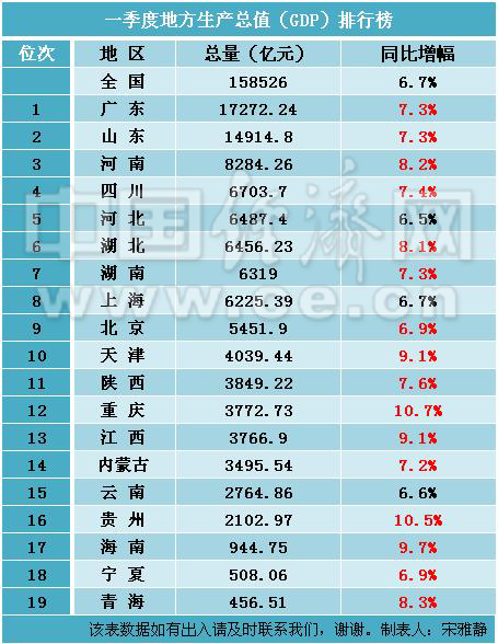 2019中国省经济排行榜_2019中国百强城市排行榜出炉 山东最多,青岛排