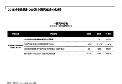 中国去年研发总支出超700亿研发支出明细科目