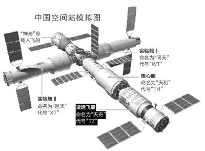 """在4月24日首个""""中国航天日""""来临之际,中国航天科技集团五院新闻发言人王中阳表示,""""十三五""""期间国家重大工程建设将全面推进,任务艰巨。载人航天工程中,预计在2018年前后完成研制并发射""""天和一号""""空间站核心舱,这是我国空间站建造的重要起点。随后发射两个实验舱与""""天和一号""""空间站核心舱交会对接。"""