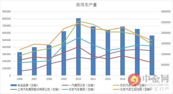 受中国经济不景气影响,商用车订单减少,产量下降。各大汽车生产商纷纷于2014年后开始减产。而乘用车方面情况稍好,除了一汽集团2015年产量下降外,其他几大汽车生产商均保持增长势头。但是,与之形成鲜明对比的是汽车销售价格变化。