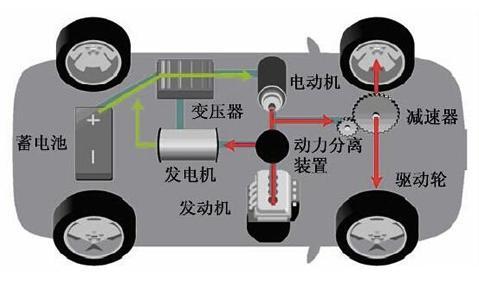 混合动力汽车,分为这几种