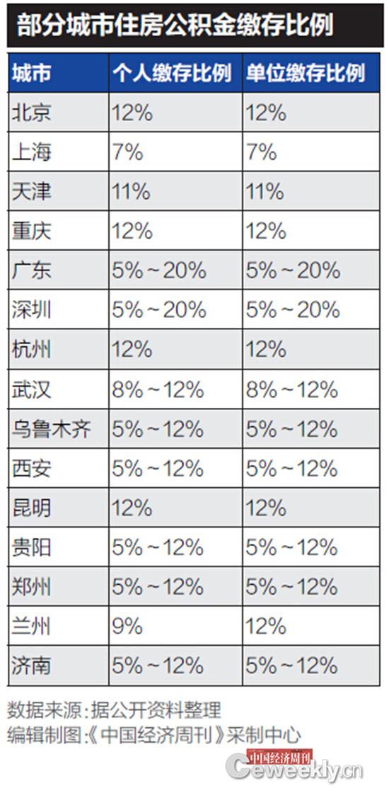 公积金缴存比例最高12% 专家:有助于缩小贫富差距