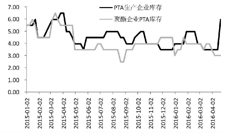 受原油反弹和通胀预期的影响,自1月中旬以来,PTA期货一直维持偏强走势。近期,在棉花走强和资金的推动作用下,PTA期货波动剧烈。目前PTA资金推动的迹象明显,并不遵循基本面运行,建议观望等待做空时机。