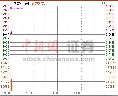 中新网4月26日电 昨日A股缩量走低,沪指一度逼近2900点,但盘面上多空几经拉锯明显。今日,两市小幅低开,沪指开盘报2944点,跌0.07%。