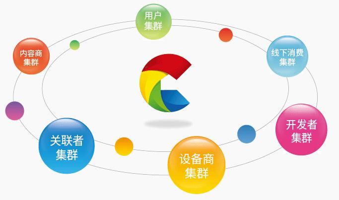 c-life平台是一个开放,交互,软硬件结合的大数据运营服务平台,连接人
