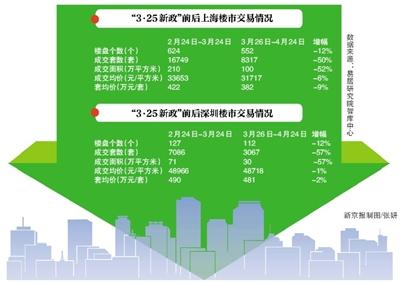 """新京报讯 (记者方王洋)自3月25日,上海、深圳两地各自出台楼市新政至今已满一个月。其中,上海公布了被称为""""史上最严""""楼市新政的""""沪九条""""。经过一个月时间,3・25楼市新政效果显现,沪深两地楼市成交均产生了一定程度降温。"""