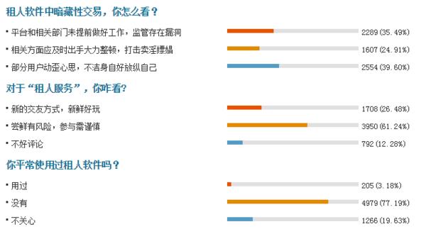 """搜狐民调关于""""租人平台""""的调查结果"""