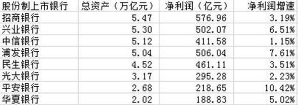 此外,三家上市城商�行也在2015年洗了下※牌。�Y�a�模�_到1.84�f�|的北京�y行依�f是城商行中的老大,而南京〗�y行�t以8050.20�|元的�模���波�y行甩在了身後。