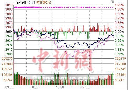 中新网4月28日电 今日午后开盘后,两市持续低位震荡,2点左右跌幅逐渐收窄,尾盘向上拉升,创业板拉升翻红。截至今日收盘,沪指报收2945.59点,跌0.27%。