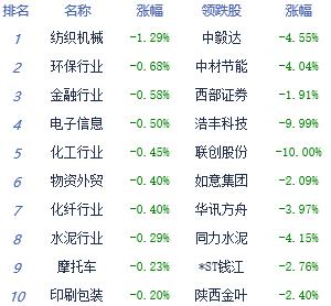 收评:市场交投较为清淡 沪指4月份整体跌2.18%