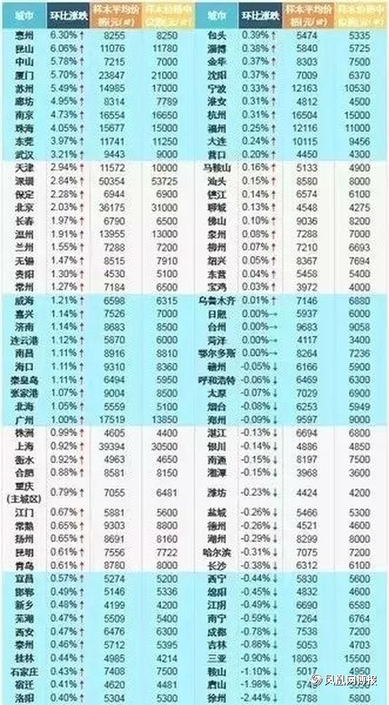 此前领涨中国楼市一年半之久的深圳,新房环比涨幅只有2.84%,位居第12名。北京、广州、上海则分别位居14名、30名和32名。