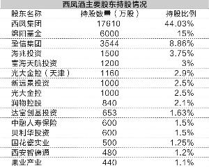 西凤酒IPO风波不断 经销商持股有历史缘由