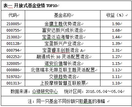 交通运输行业上涨1.46%_金鹰主题优势涨1.9%