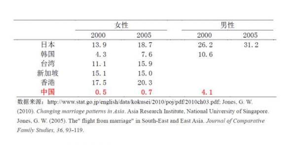 由于数据限制,我只找到2000年和2005年的数据,而且婚姻研究里,男性的数据比较匮乏。2000年,日本35-39岁的女性中,13.9%的人未婚,这一比例在2005年进一步上升至18.7%。相比而言,同年龄组的日本男性未婚人口比例更高:2000年,日本有超过四分之一的35-39岁的男性仍然从未结过婚!这一比例更是在2005年已经直逼三分之一。