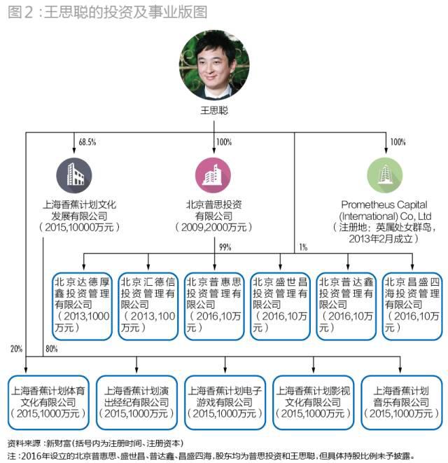 根据北京市工商资料,2013年,普思投资和王思聪本人又陆续设立了两个投资平台―北京达德厚鑫投资管理有限公司、北京汇德信投资管理有限公司,二者注册资本各为1000万元、100万元,其中,达德厚鑫参与了对棕榈园林(002431)的定增。2016年,王思聪再次设立了一批小型投资管理公司普惠思、盛世昌、普达鑫、昌盛四海等,这几家注册资本均仅为10万元,目前还没有公开的投资项目。