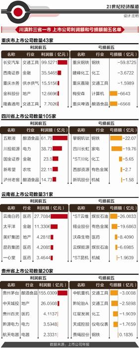 """2015年西南经济""""冷暖榜"""": 茅台最赚 钢铁大亏"""